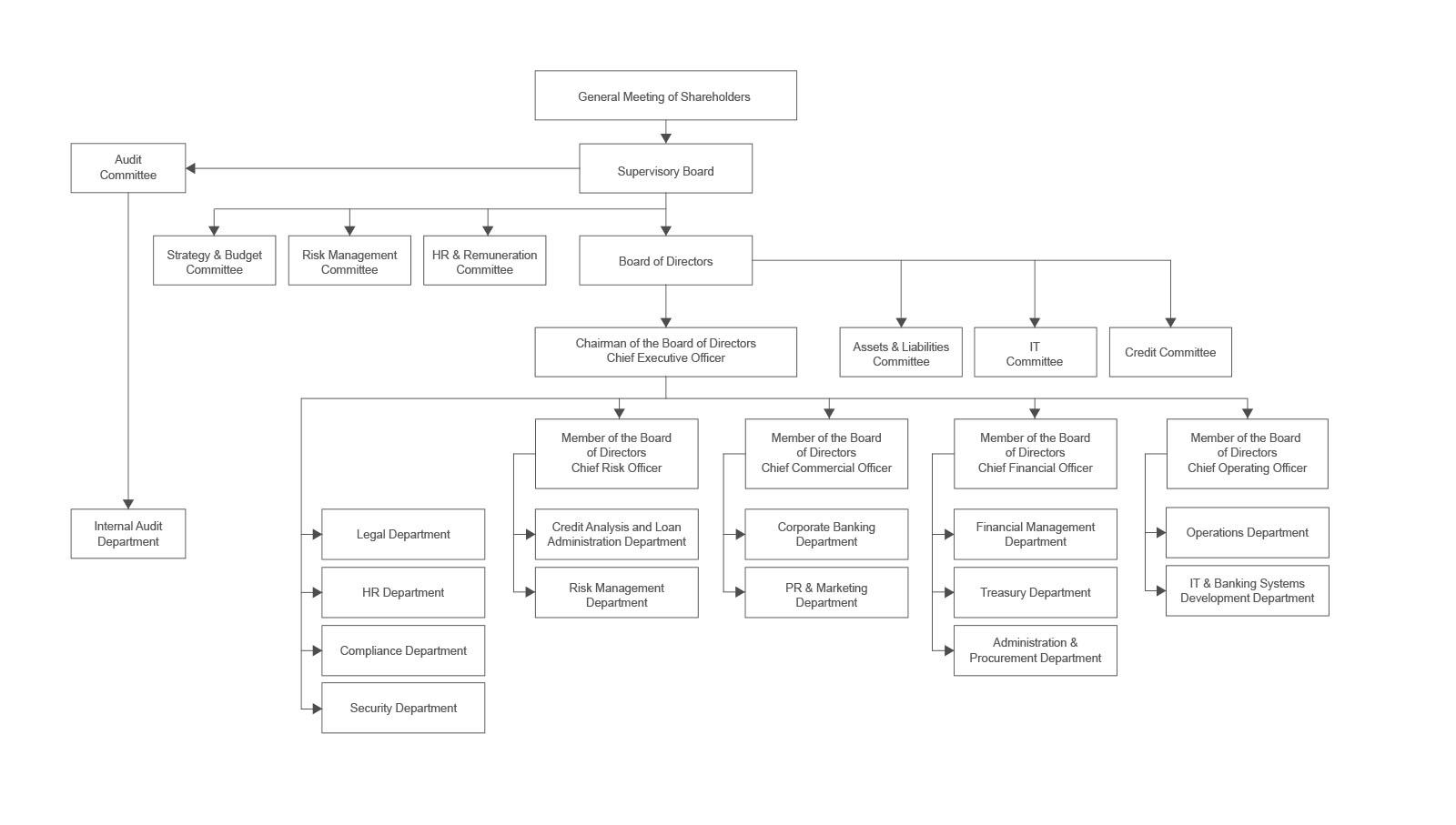 Pasha Bank Organizational Chart